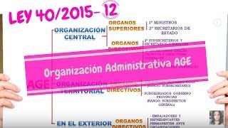 organización administrativa AGE